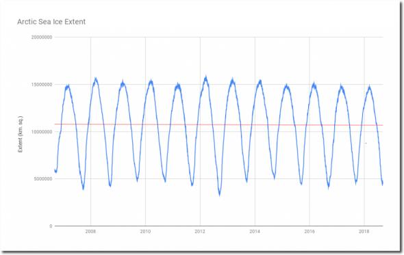 datasetsnoaag02186masie_4km_allyears_extent_sqkm-csv-t-heller